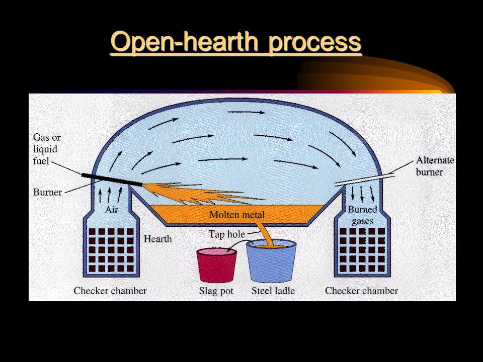 Open-hearth process