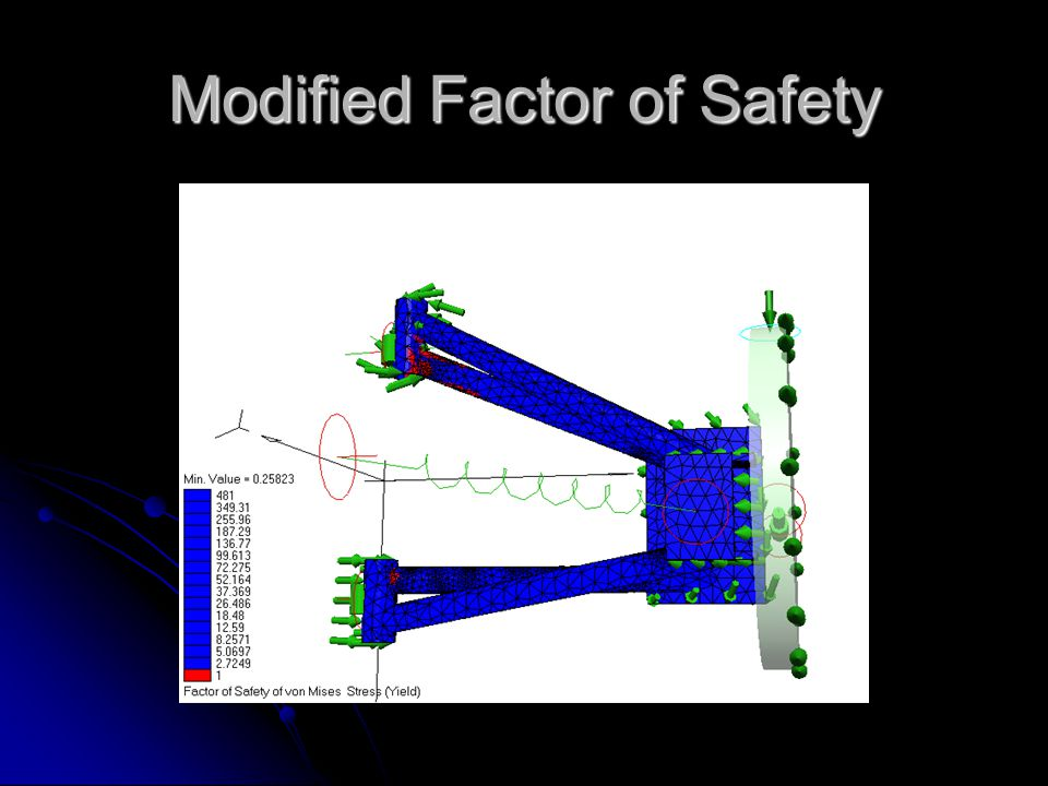 Modified Factor of Safety