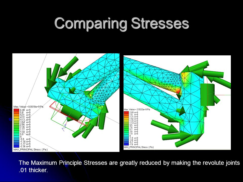 Comparing Stresses The Maximum Principle Stresses are greatly reduced by making the revolute joints.01 thicker.