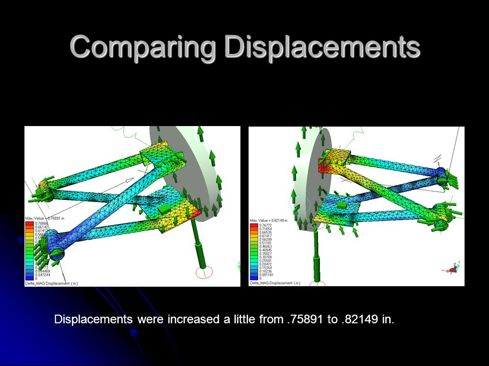 Comparing Displacements Displacements were increased a little from.75891 to.82149 in.