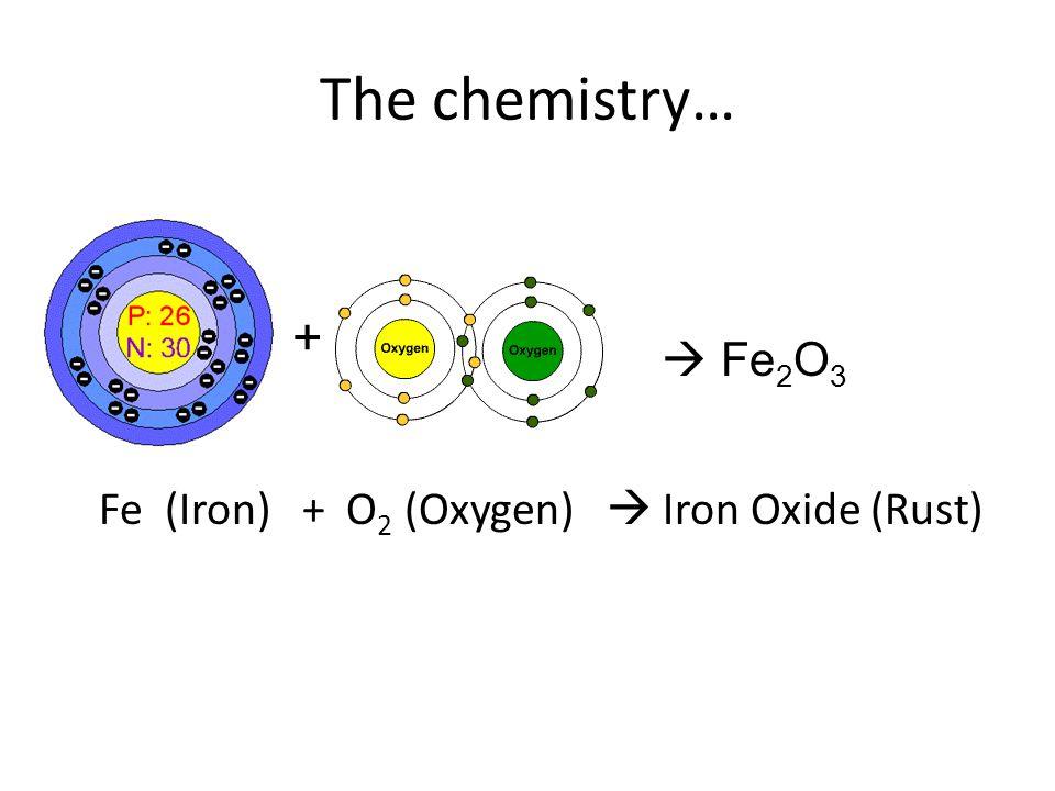 The chemistry… Fe (Iron) + O 2 (Oxygen) Iron Oxide (Rust) + Fe 2 O 3