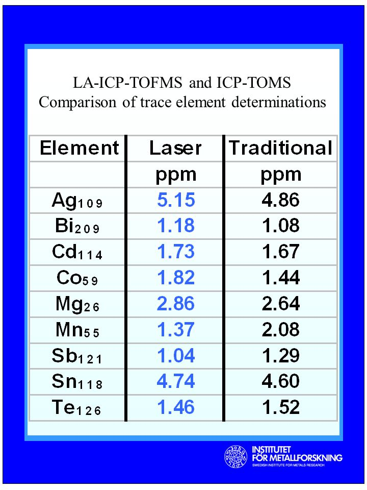 LA-ICP-TOFMS and ICP-TOMS Comparison of trace element determinations