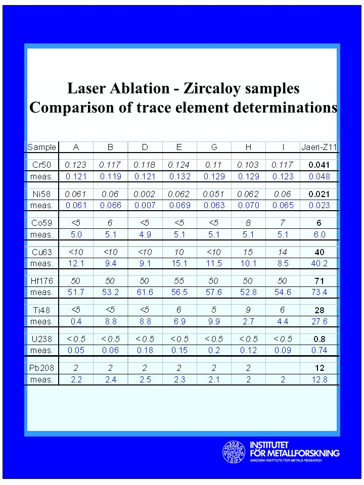 Laser Ablation - Zircaloy samples Comparison of trace element determinations