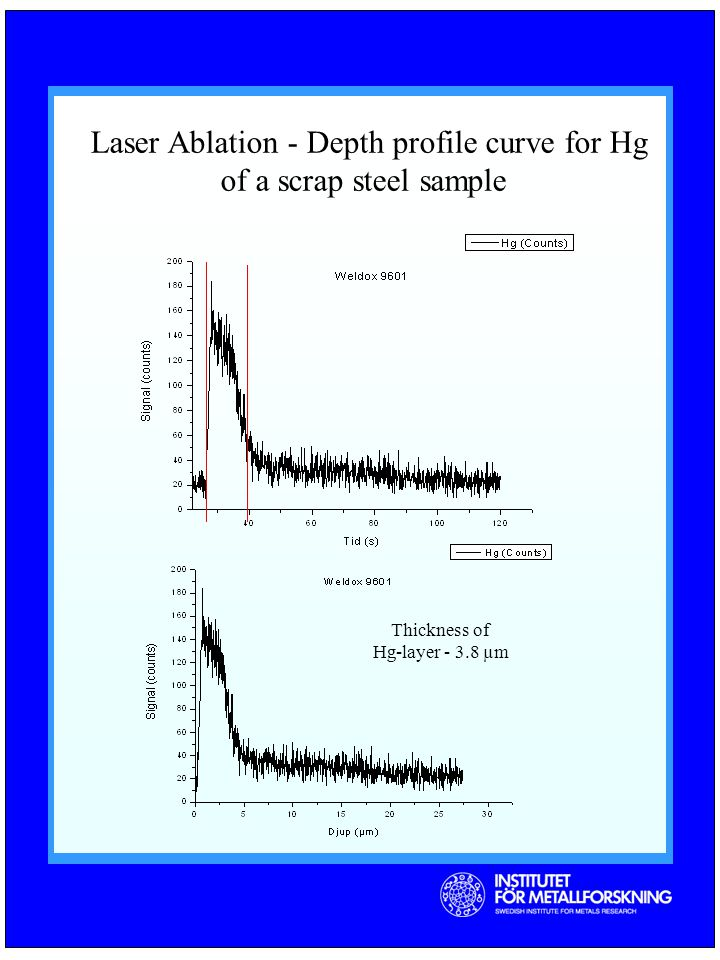 Laser Ablation - Depth profile curve for Hg of a scrap steel sample Thickness of Hg-layer µm