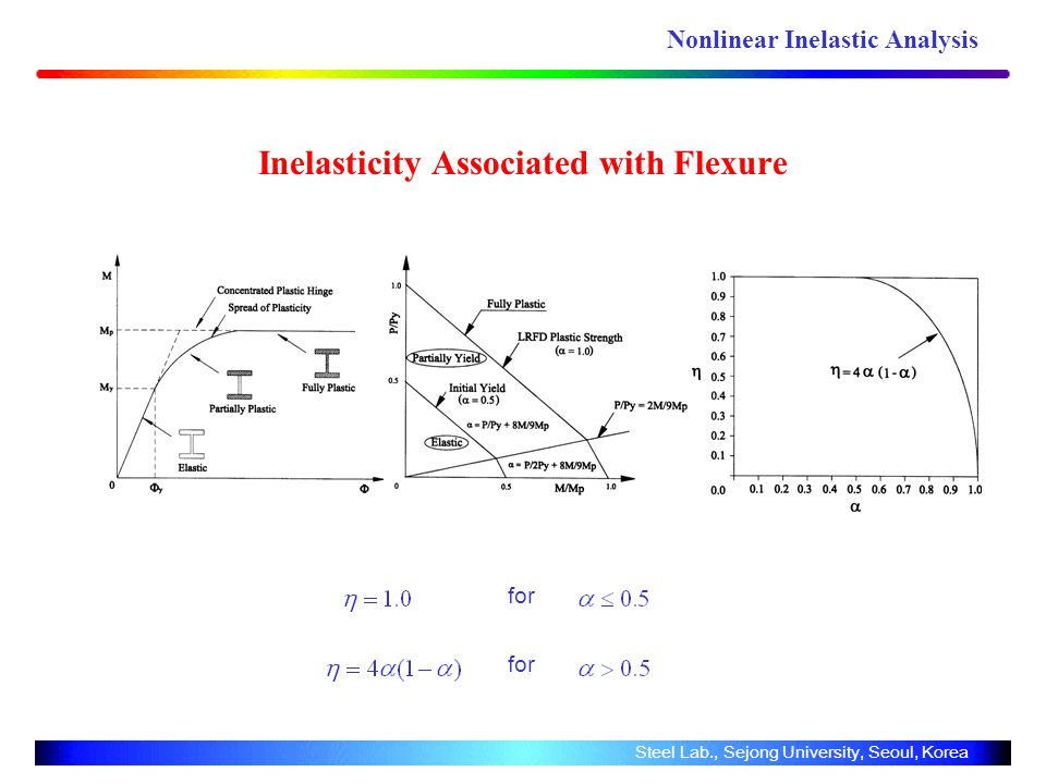 Inelasticity Associated with Flexure Steel Lab., Sejong University, Seoul, Korea for Nonlinear Inelastic Analysis
