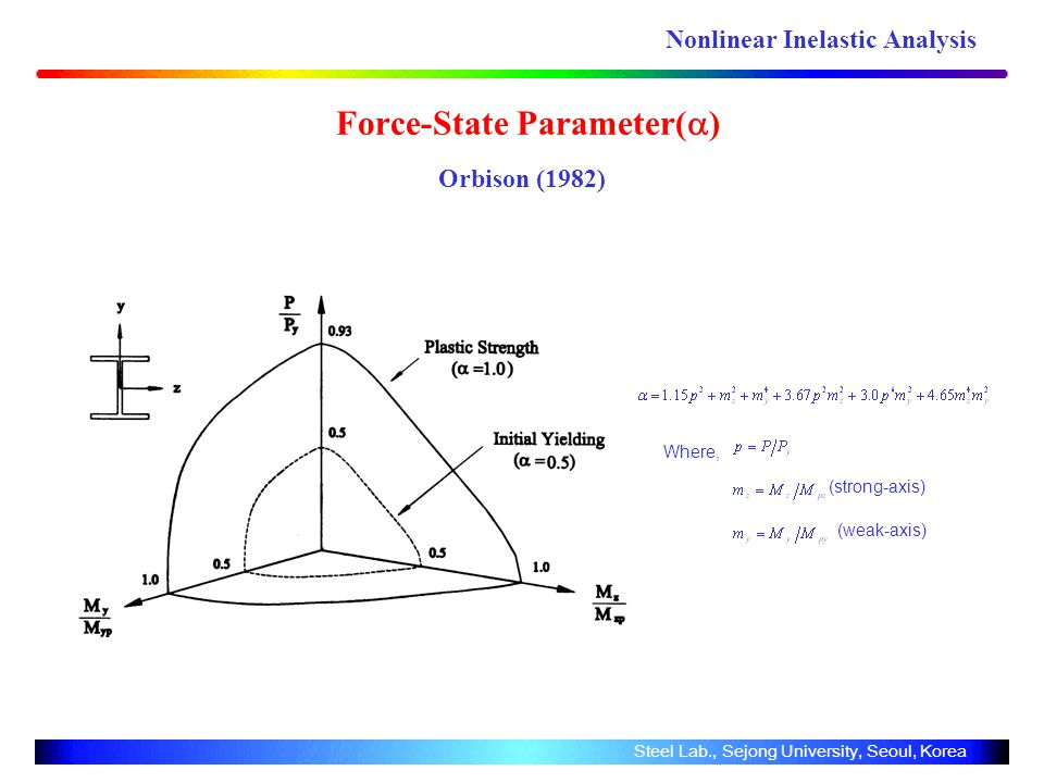 Force-State Parameter( ) Orbison (1982) Where, (strong-axis) (weak-axis) Steel Lab., Sejong University, Seoul, Korea Nonlinear Inelastic Analysis
