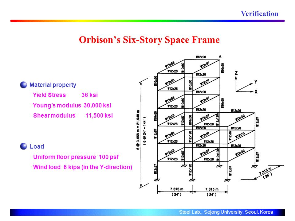 Orbisons Six-Story Space Frame Material property Yield Stress 36 ksi Youngs modulus 30,000 ksi Shear modulus 11,500 ksi Load Uniform floor pressure 100 psf Wind load 6 kips (in the Y-direction) Verification Steel Lab., Sejong University, Seoul, Korea