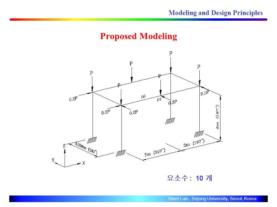 Proposed Modeling Modeling and Design Principles Steel Lab., Sejong University, Seoul, Korea : 10
