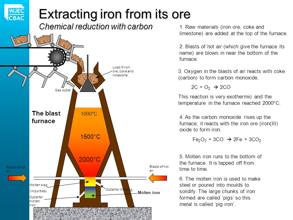 Steel – properties and uses brittle Iron from the blast furnace is very brittle because it contains up to 4.5% carbon.