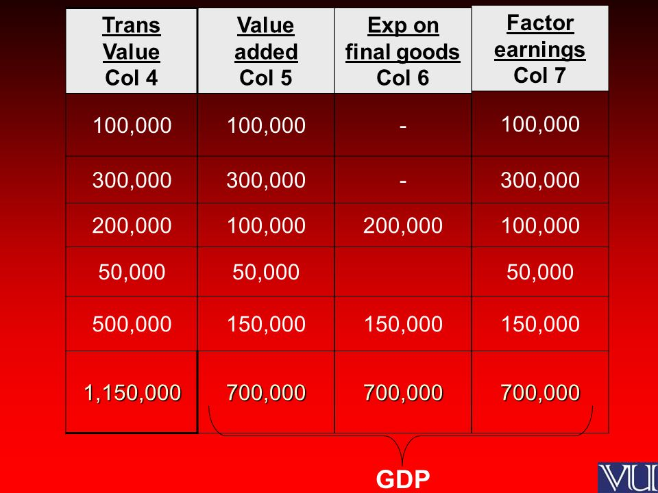 Factor earnings Col 7 100,000 300,000 100,000 50,000 150,000 700,000 Exp on final goods Col 6 - - 200,000 150,000 700,000 Value added Col 5 100,000 300,000 100,000 50,000 150,000 700,000 Trans Value Col 4 100,000 300,000 200,000 50,000 500,000 1,150,000 GDP