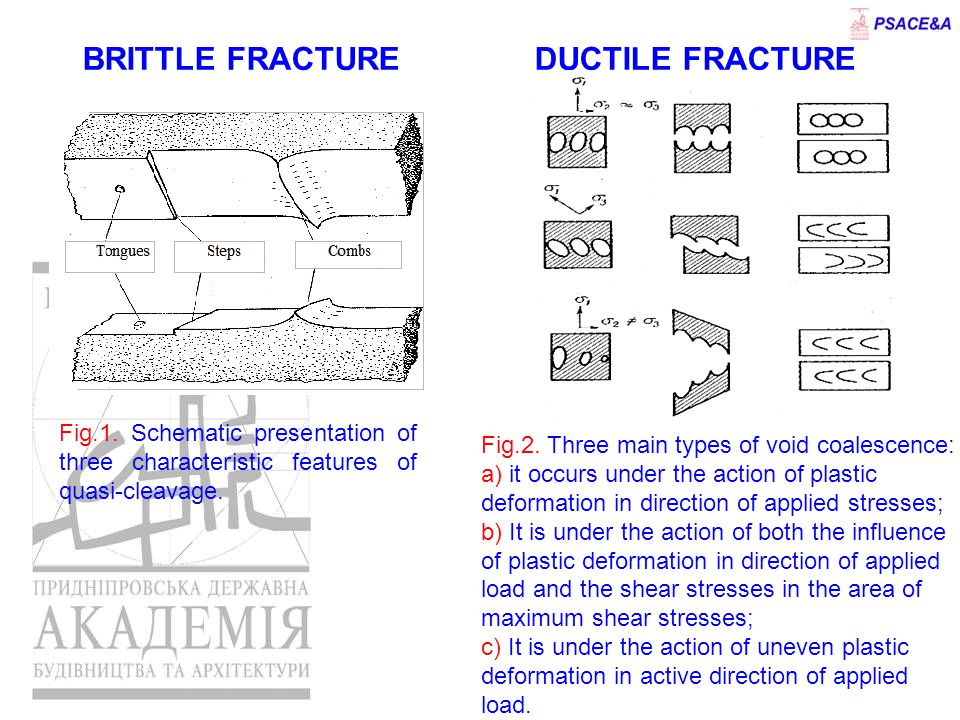 BRITTLE FRACTURE DUCTILE FRACTURE Fig.1.