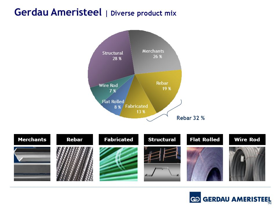 *Data from GNA Merchants 26 % Structural 28 % Rebar 19 % Fabricated 13 % Flat Rolled 8 % Wire Rod 7 % Rebar 32 % MerchantsRebarFabricated Flat Rolled Wire Rod Structural Gerdau Ameristeel | Diverse product mix