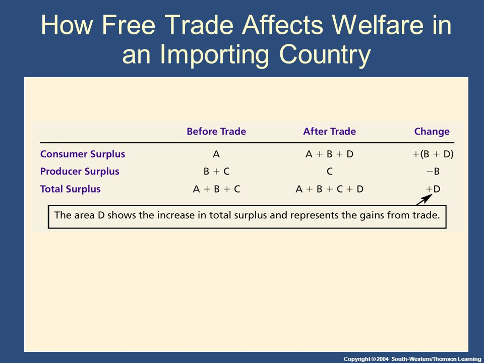 Copyright © 2004 South-Western/Thomson Learning How Free Trade Affects Welfare in an Importing Country