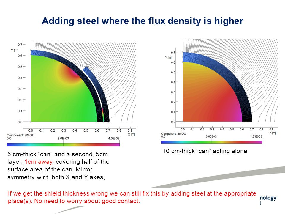 Adding steel where the flux density is higher 5 cm-thick can and a second, 5cm layer, 1cm away, covering half of the surface area of the can.