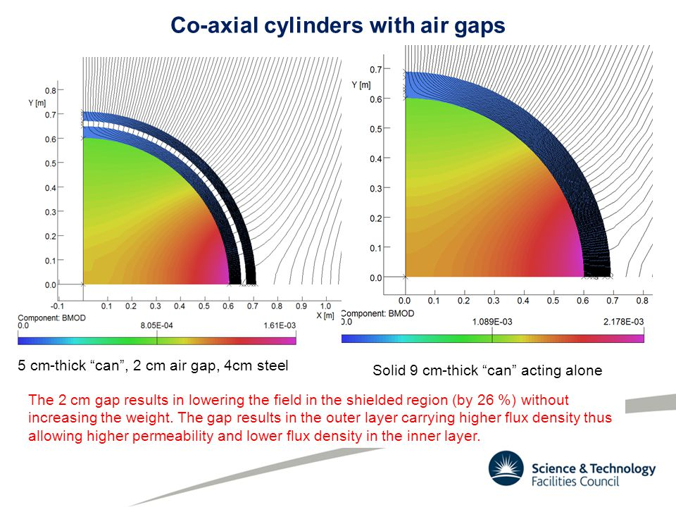Co-axial cylinders with air gaps 5 cm-thick can, 2 cm air gap, 4cm steel Solid 9 cm-thick can acting alone The 2 cm gap results in lowering the field in the shielded region (by 26 %) without increasing the weight.