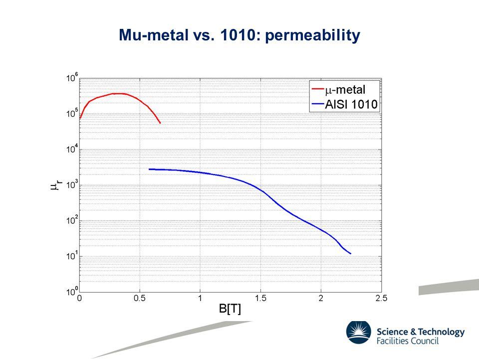 Mu-metal vs. 1010: permeability