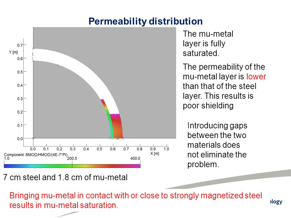 Permeability distribution 7 cm steel and 1.8 cm of mu-metal The mu-metal layer is fully saturated.