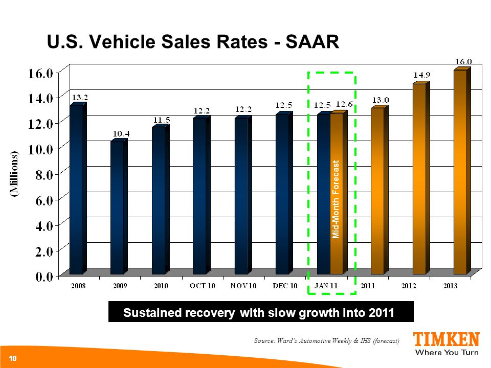 U.S. Vehicle Sales Rates - SAAR 10 Source: Wards Automotive Weekly & IHS (forecast) Sustained recovery with slow growth into 2011 Mid-Month Forecast