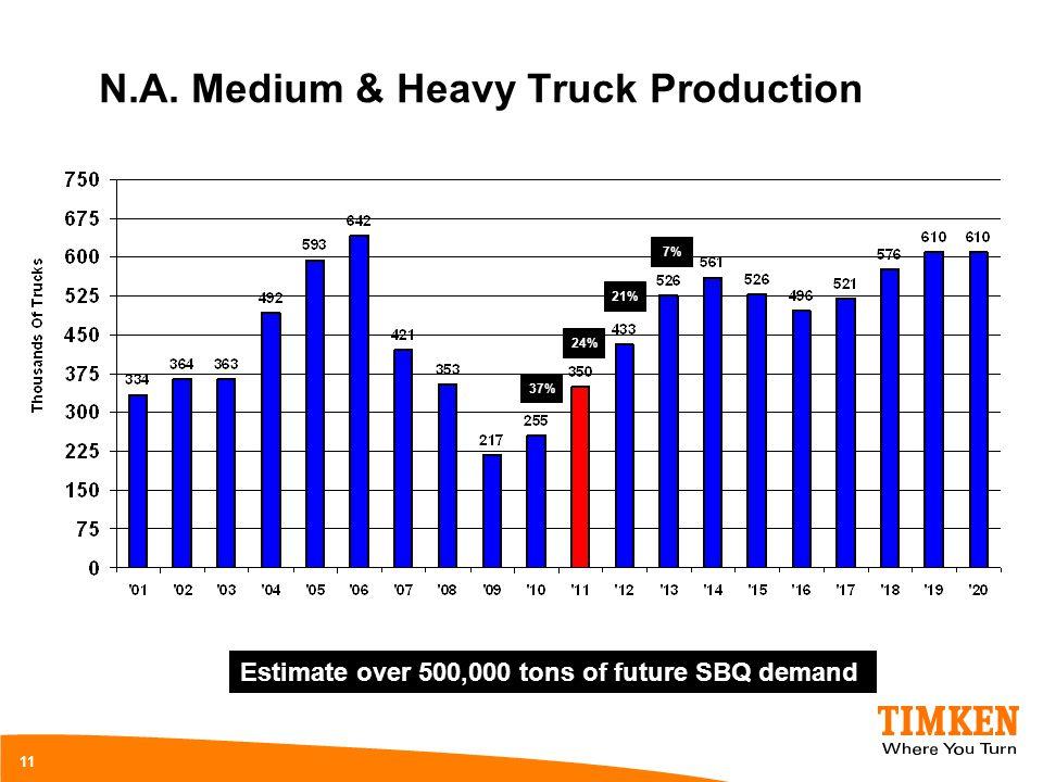 N.A. Medium & Heavy Truck Production 11 Estimate over 500,000 tons of future SBQ demand 37% 24% 21% 7%