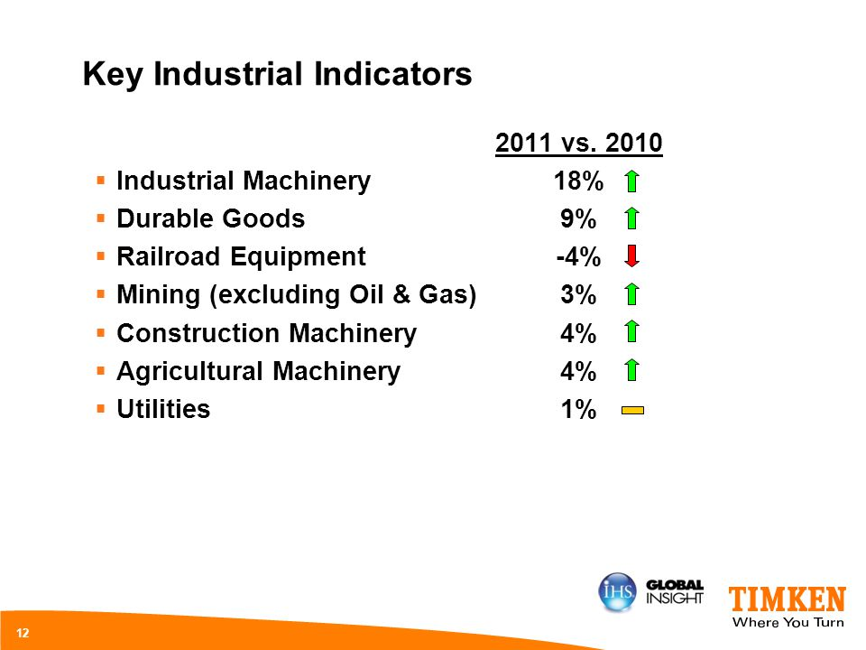 Key Industrial Indicators Industrial Machinery Durable Goods Railroad Equipment Mining (excluding Oil & Gas) Construction Machinery Agricultural Machi