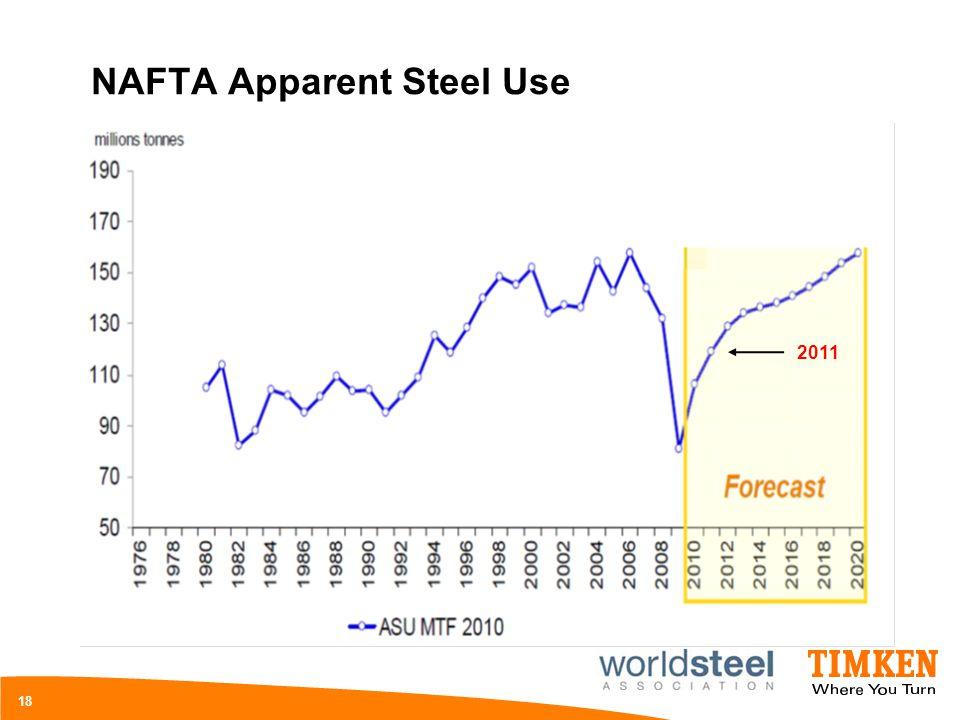 NAFTA Apparent Steel Use 18 2011