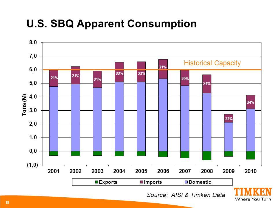 U.S. SBQ Apparent Consumption 19 Source: AISI & Timken Data