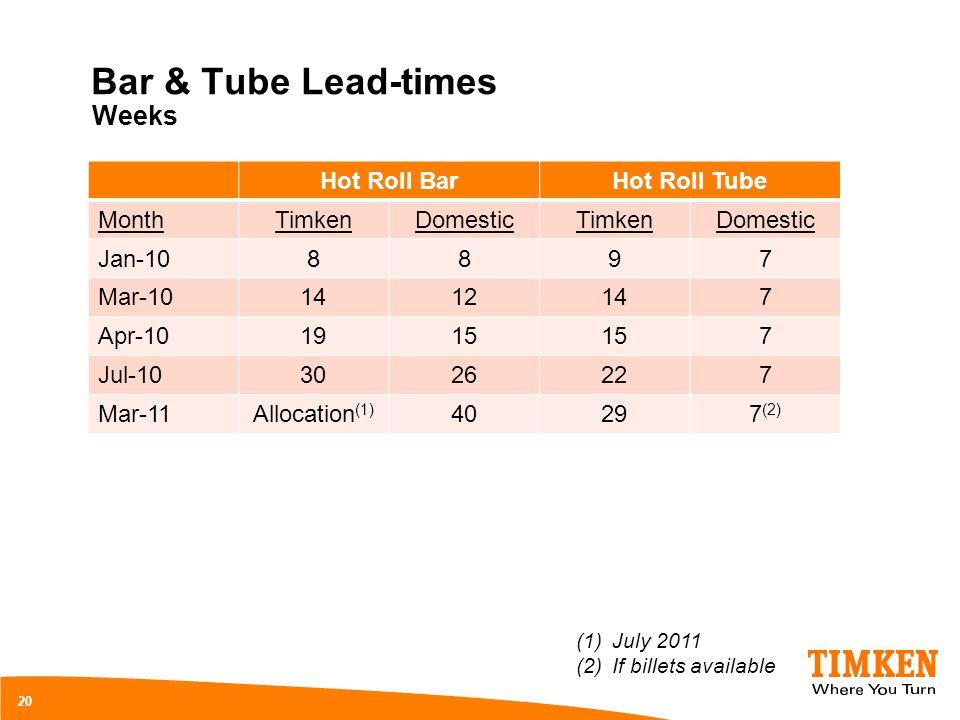 Bar & Tube Lead-times Hot Roll BarHot Roll Tube MonthTimkenDomesticTimkenDomestic Jan-108897 Mar-101412147 Apr-101915 7 Jul-103026227 Mar-11Allocation