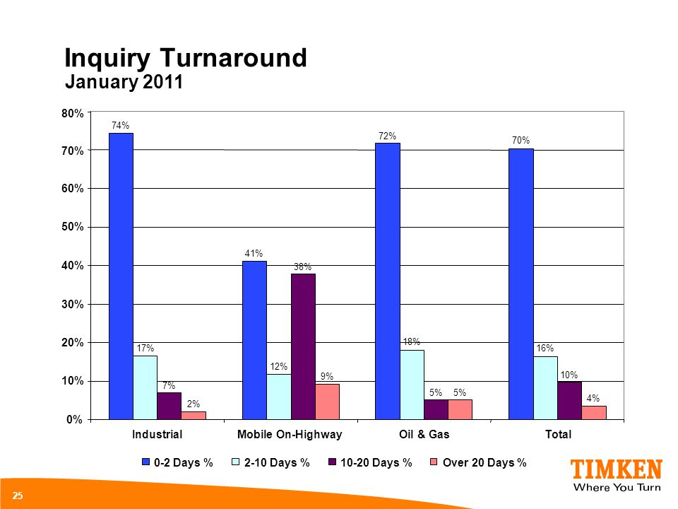 Inquiry Turnaround 25 74% 41% 72% 70% 17% 12% 18% 16% 7% 38% 5% 10% 2% 9% 5% 4% 0% 10% 20% 30% 40% 50% 60% 70% 80% IndustrialMobile On-HighwayOil & Ga