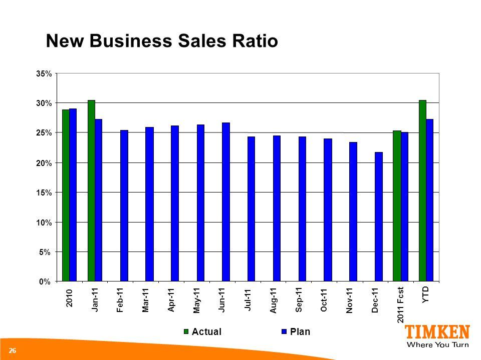 New Business Sales Ratio 26 0% 5% 10% 15% 20% 25% 30% 35% 2010 Jan-11 Feb-11 Mar-11 Apr-11 May-11 Jun-11 Jul-11 Aug-11 Sep-11 Oct-11 Nov-11 Dec-11 201