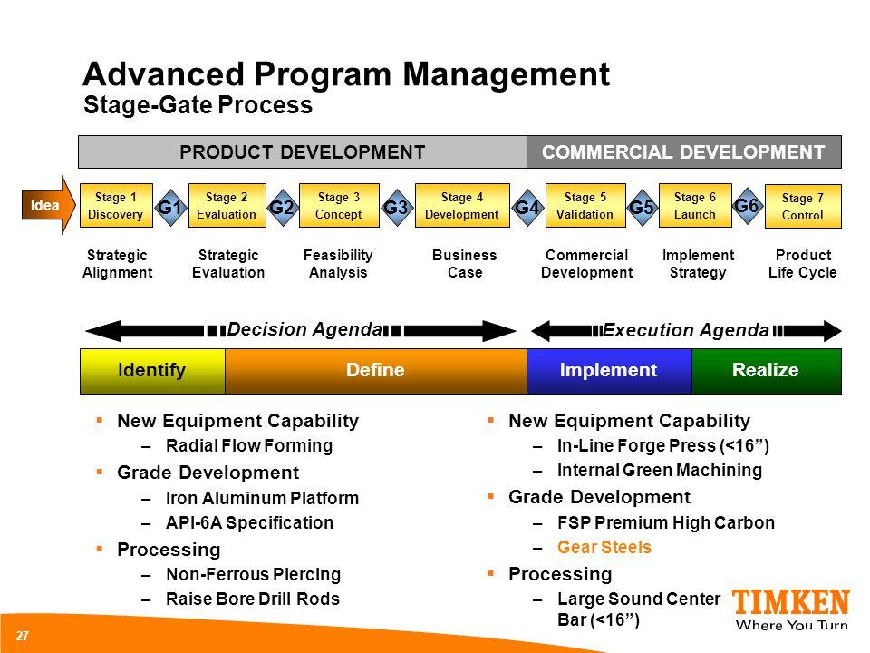 Advanced Program Management 27 Stage-Gate Process Strategic Alignment Strategic Evaluation Feasibility Analysis Business Case Commercial Development I
