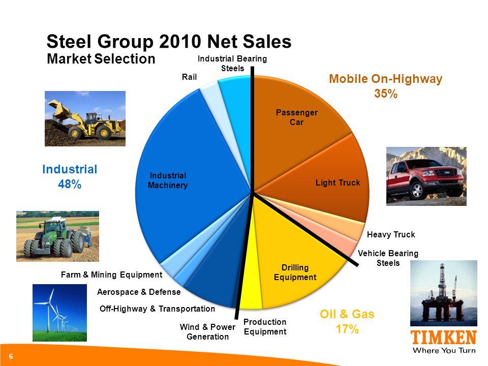 Steel Group 2010 Net Sales 6 Market Selection Rail Industrial Machinery Passenger Car Light Truck Heavy Truck Vehicle Bearing Steels Drilling Equipmen
