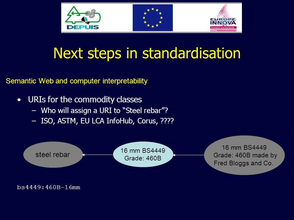 Next steps in standardisation URIs for the commodity classes –Who will assign a URI to Steel rebar? –ISO, ASTM, EU LCA InfoHub, Corus, ???? Semantic W