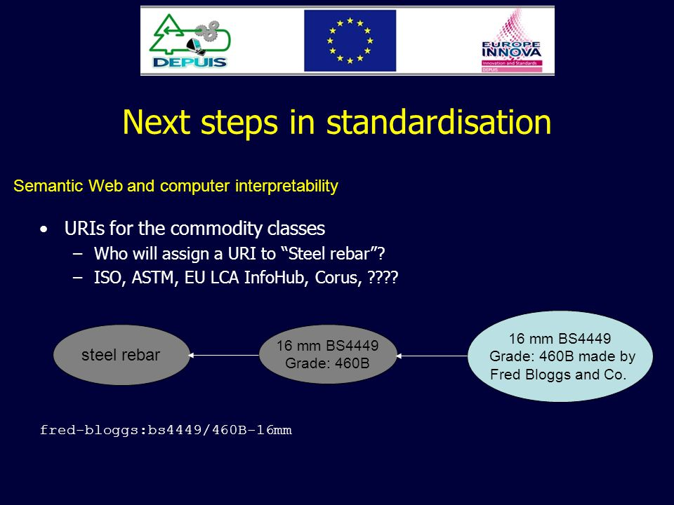 Next steps in standardisation URIs for the commodity classes –Who will assign a URI to Steel rebar.