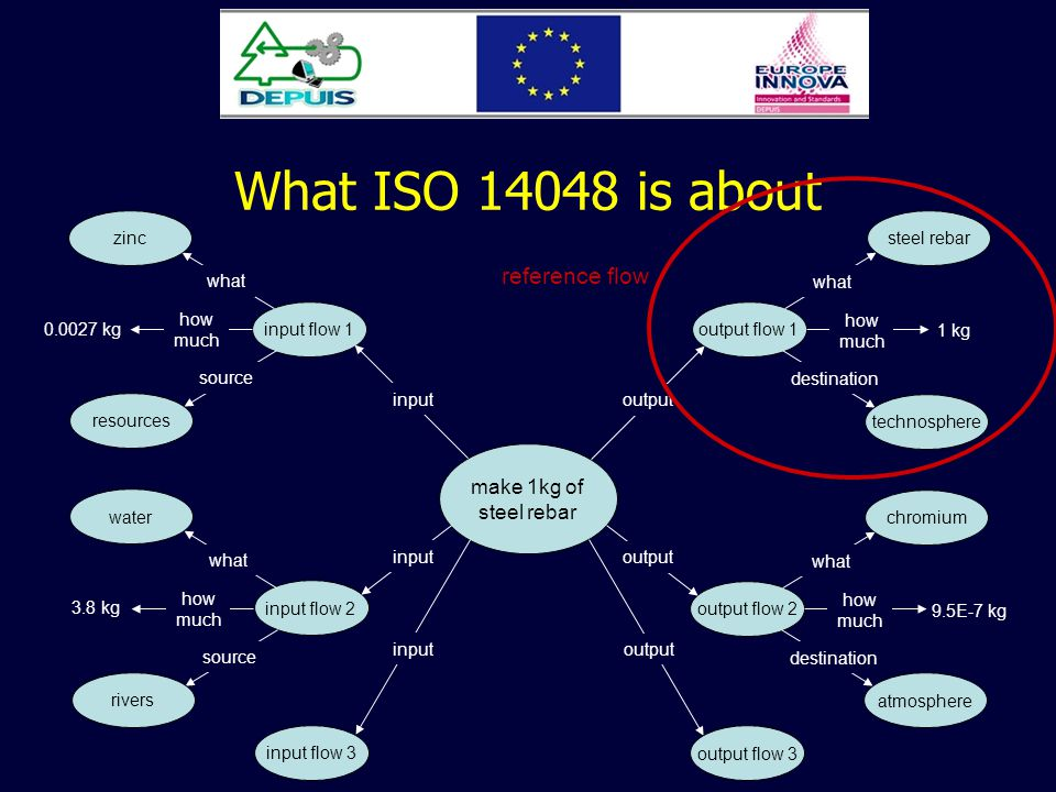 What ISO 14048 is about make 1kg of steel rebar output flow 1 what steel rebar how much 1 kg destination technosphere output output flow 2 what chromi