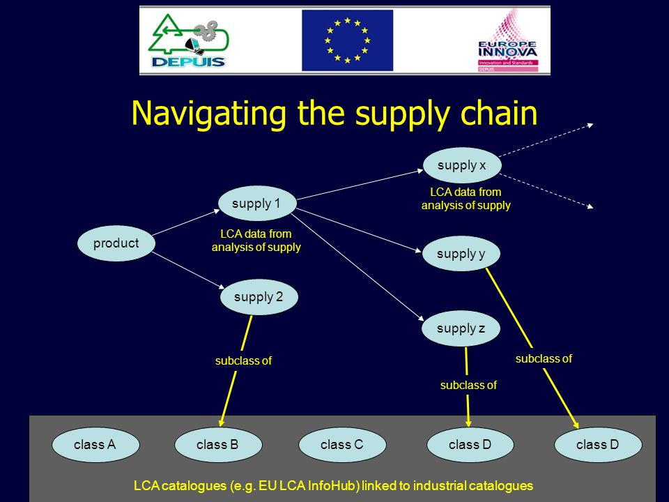 Navigating the supply chain LCA catalogues (e.g.