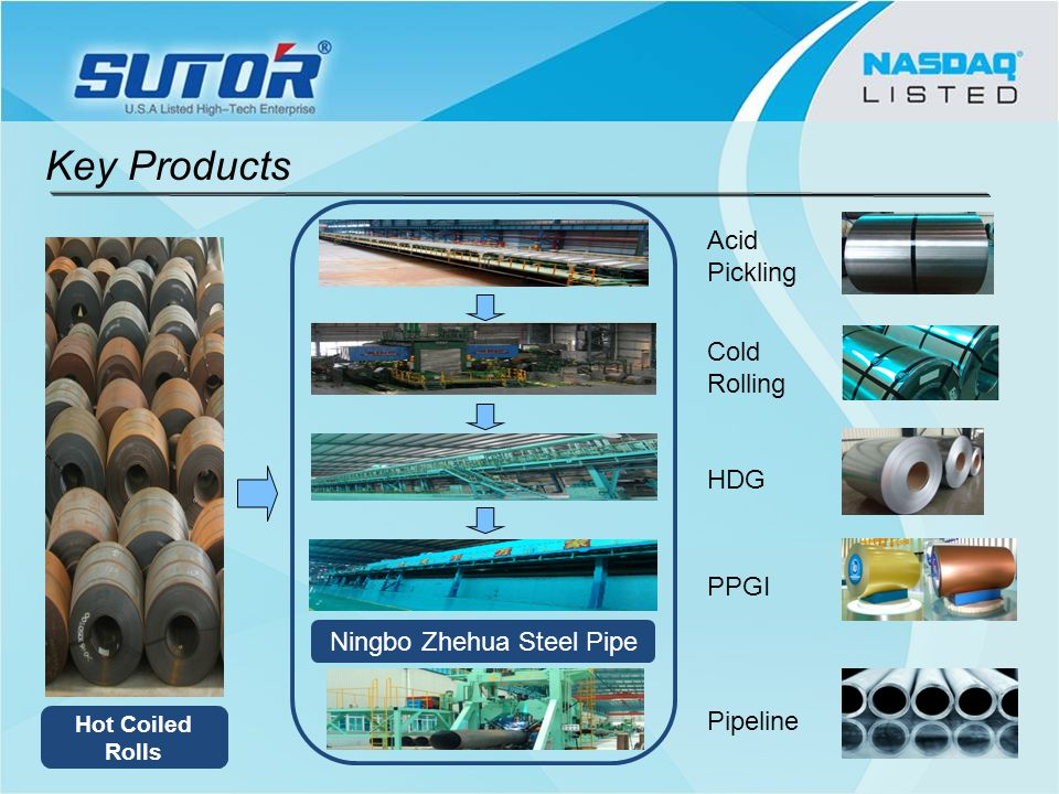 Hot Coiled Rolls Acid Pickling Cold Rolling HDG PPGI Pipeline Ningbo Zhehua Steel Pipe Key Products