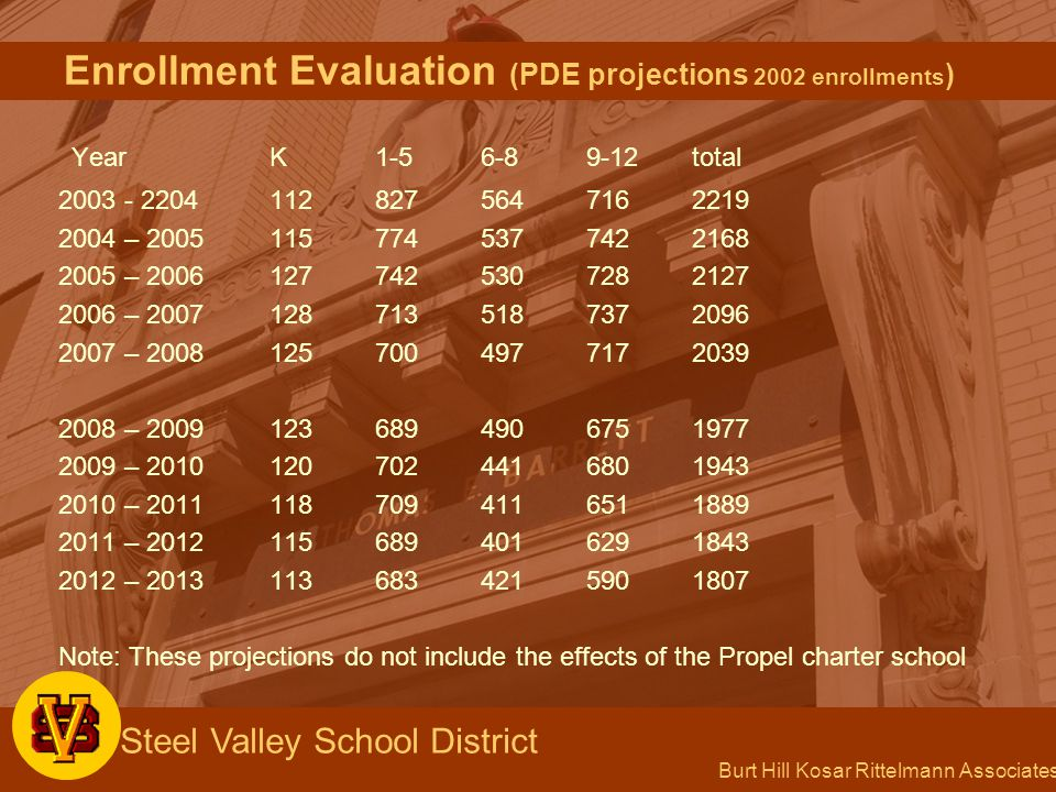 Burt Hill Kosar Rittelmann Associates Steel Valley School District Enrollment Evaluation (PDE projections 2002 enrollments ) YearK1-56-89-12total 2003 - 22041128275647162219 2004 – 20051157745377422168 2005 – 20061277425307282127 2006 – 20071287135187372096 2007 – 20081257004977172039 2008 – 20091236894906751977 2009 – 20101207024416801943 2010 – 20111187094116511889 2011 – 20121156894016291843 2012 – 20131136834215901807 Note: These projections do not include the effects of the Propel charter school