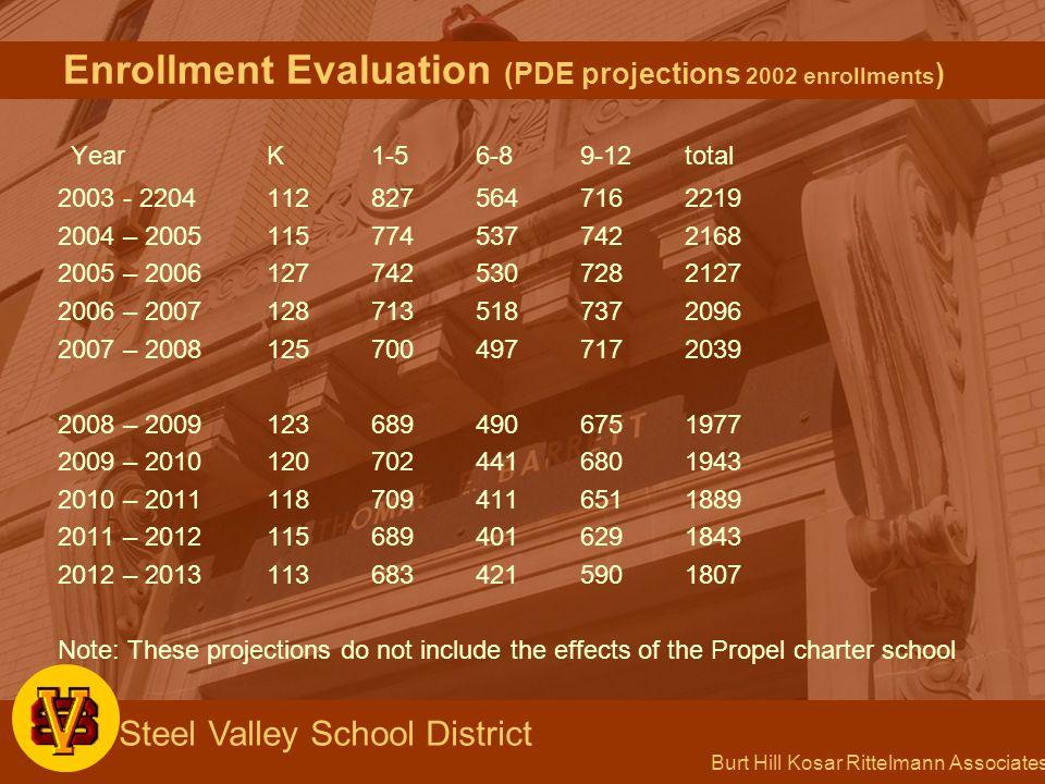 Burt Hill Kosar Rittelmann Associates Steel Valley School District Enrollment Evaluation (PDE projections 2002 enrollments ) YearK1-56-89-12total 2003