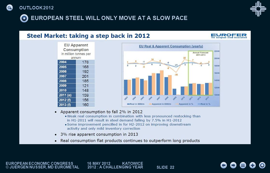 EUROPEAN ECONOMIC CONGRESS 16 MAY 2012 KATOWICE © JUERGEN NUSSER, MD EUROMETAL 2012 : A CHALLENGING YEAR SLIDE 22 EUROPEAN STEEL WILL ONLY MOVE AT A SLOW PACE 210 120 155 158 161 F 174 F APPARENT DEMAND OF FINISHED STEEL PRODUCTS 220 200 180 160 140 120 100 80 2000 2002 2004 2006 2008 2010 2012 2014 2016 IN MLN TONNES: EU 27 + 3 + ALBANIA & FORMER YUGOSLAVIA A DIFFICULT RECOVERY TO THE LONGTERM HISTORIC LEVEL AFTER A REAL BUBBLE AND THE FOLLOWING STEEP DECLINE .