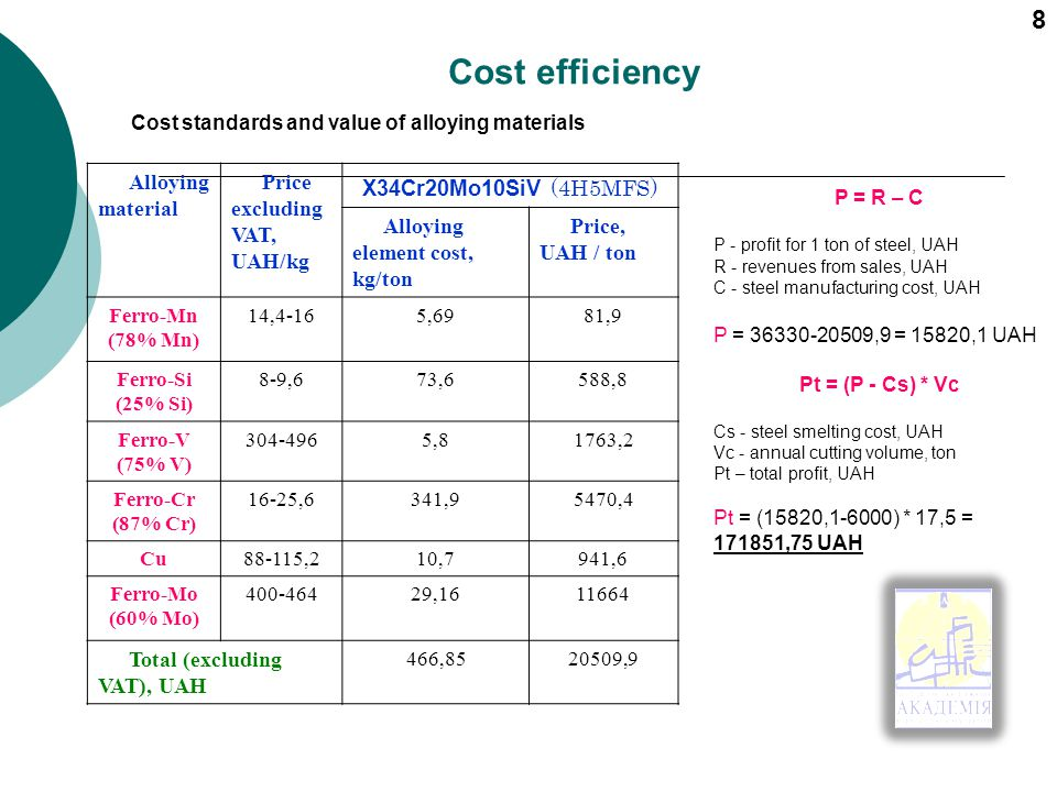 Cost efficiency Cost standards and value of alloying materials Alloying material Price excluding VAT, UAH/kg X34Cr20Mo10SiV (4H5MFS) Alloying element cost, kg/ton Price, UAH / ton Ferro-Mn (78% Mn) 14,4-165,6981,9 Ferro-Si (25% Si) 8-9,673,6588,8 Ferro-V (75% V) 304-4965,81763,2 Ferro-Cr (87% Cr) 16-25,6341,95470,4 Cu88-115,210,7941,6 Ferro-Mo (60% Mo) 400-46429,1611664 Total (excluding VAT), UAH 466,8520509,9 P = R – C P - profit for 1 ton of steel, UAH R - revenues from sales, UAH C - steel manufacturing cost, UAH P = 36330-20509,9 = 15820,1 UAH Pt = (P - Сs) * Vс Cs - steel smelting cost, UAH Vc - annual cutting volume, ton Pt – total profit, UAH Pt = (15820,1-6000) * 17,5 = 171851,75 UAH 8