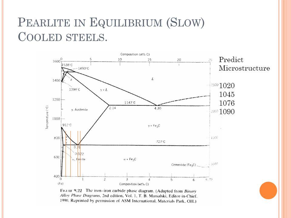 P EARLITE IN E QUILIBRIUM (S LOW ) C OOLED STEELS. Predict Microstructure 1020 1045 1076 1090
