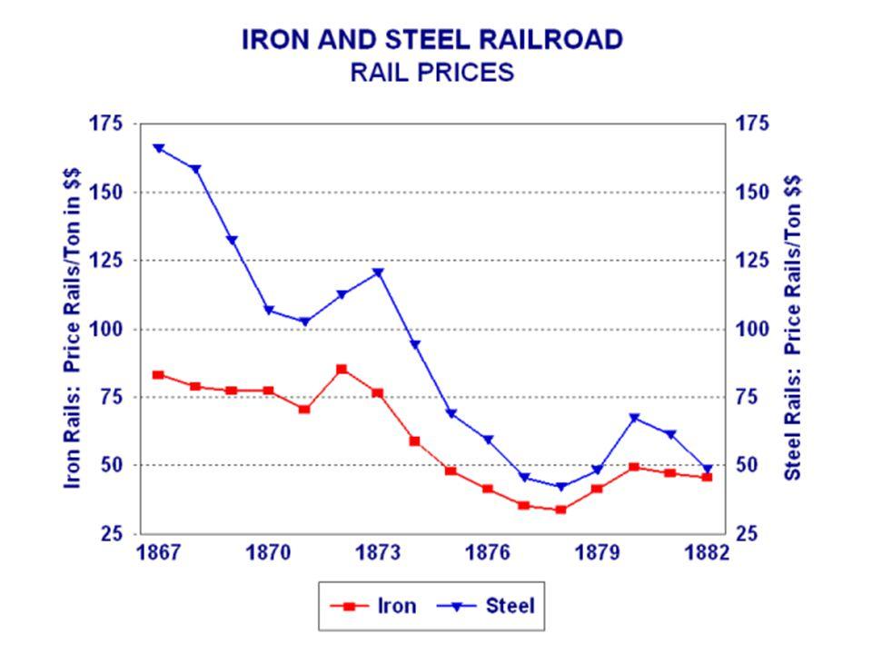 Railroad Productivity