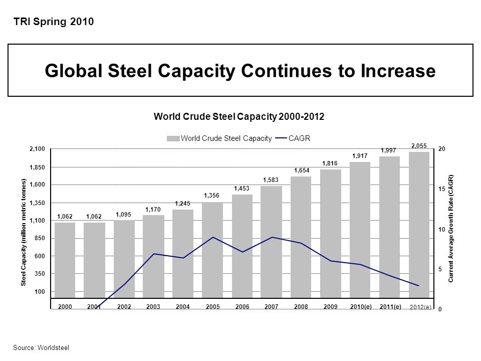 Source: Worldsteel World Crude Steel Capacity 2000-2012 1,062 1,095 1,170 1,245 1,356 1,453 1,583 1,816 1,917 1,997 2,055 1,654 100 350 600 850 1,100 1,350 1,600 1,850 2,100 20002001200220032004200520062007200820092010(e)2011(e) Steel Capacity (million metric tonnes) 0 5 10 15 20 Current Average Growth Rate (CAGR) World Crude Steel CapacityCAGR 2012(e) Global Steel Capacity Continues to Increase TRI Spring 2010