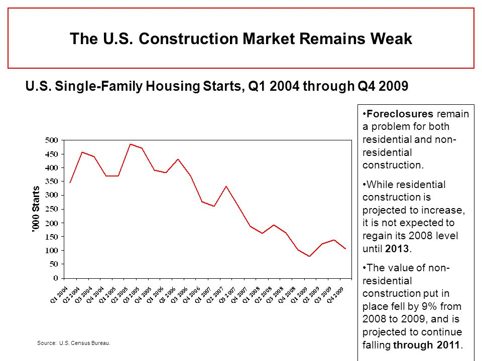 The U.S. Construction Market Remains Weak U.S. Single-Family Housing Starts, Q1 2004 through Q4 2009 Source: U.S. Census Bureau. Foreclosures remain a