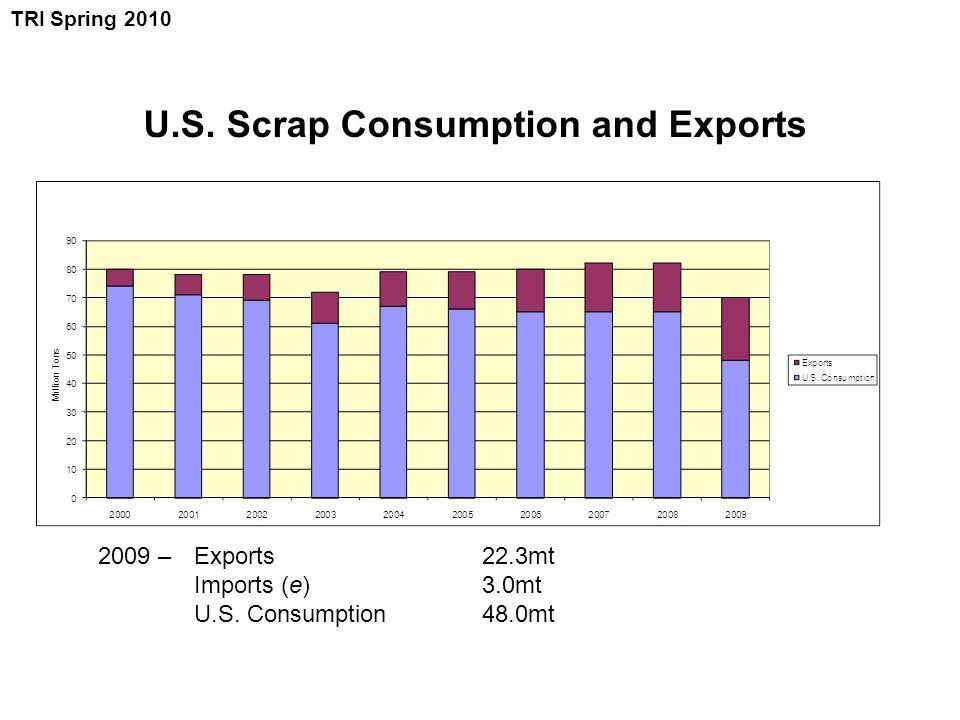 U.S. Scrap Consumption and Exports 2009 – Exports 22.3mt Imports (e)3.0mt U.S. Consumption48.0mt TRI Spring 2010