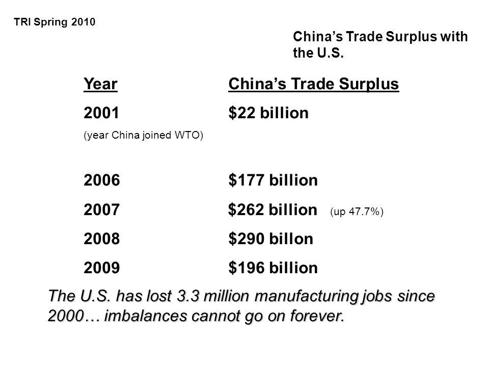 Chinas Trade Surplus with the U.S. YearChinas Trade Surplus 2001$22 billion (year China joined WTO) 2006$177 billion 2007 $262 billion (up 47.7%) 2008