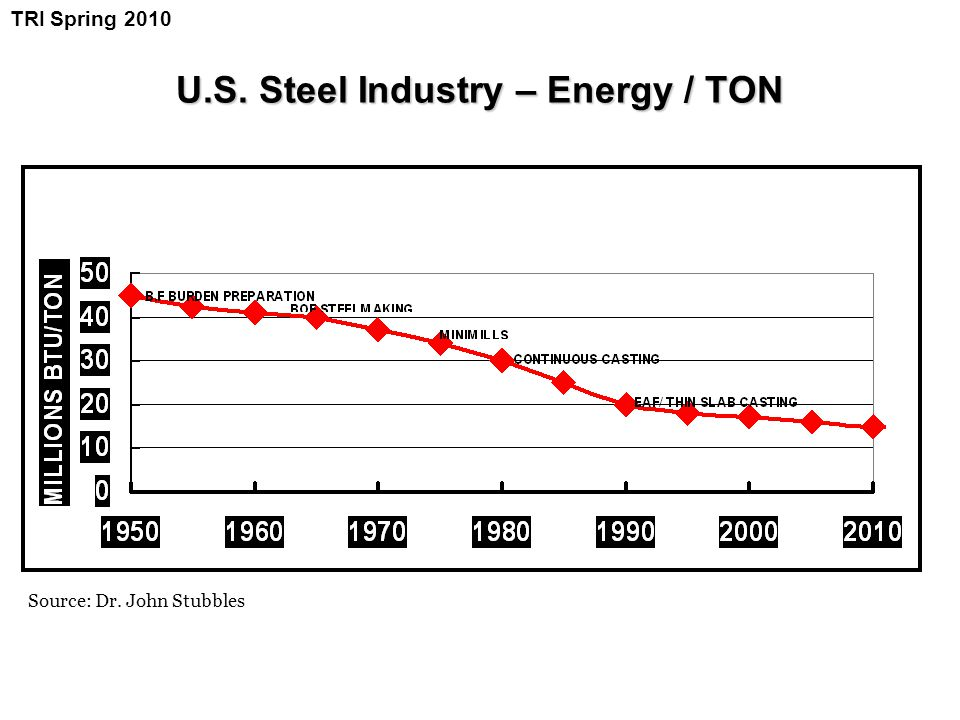 U.S. Steel Industry – Energy / TON Source: Dr. John Stubbles TRI Spring 2010