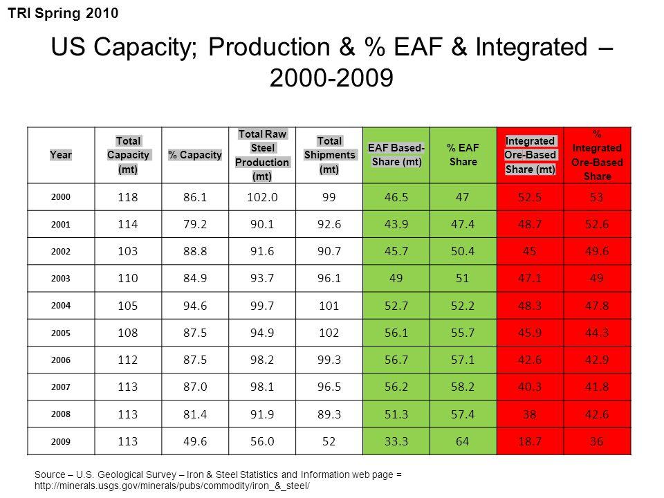 US Capacity; Production & % EAF & Integrated – 2000-2009 Year Total Capacity (mt) % Capacity Total Raw Steel Production (mt) Total Shipments (mt) EAF