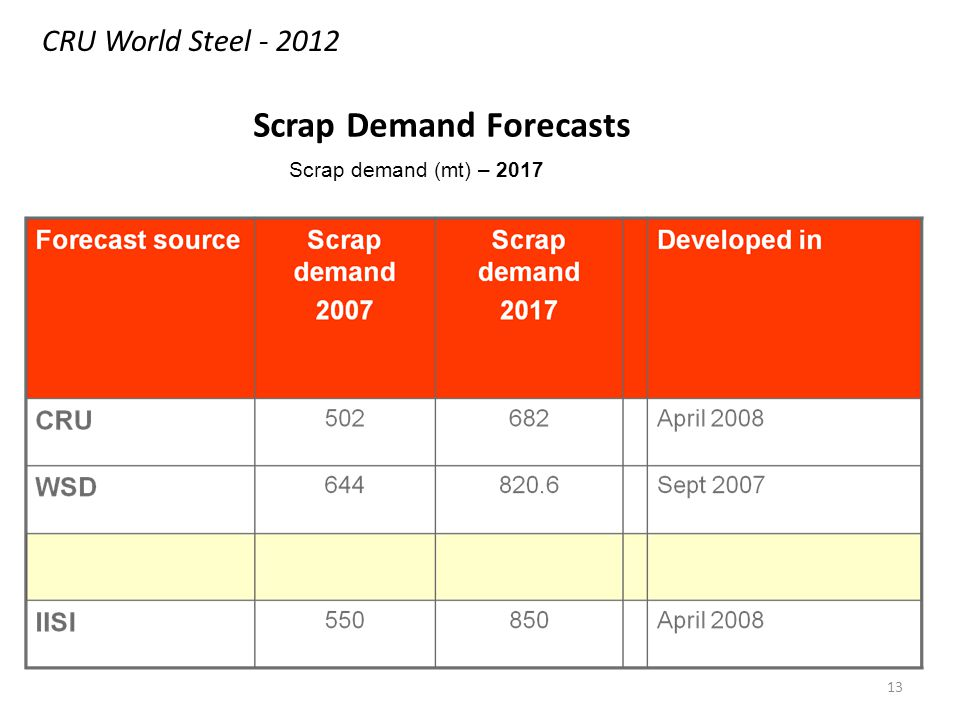 13 Scrap demand (mt) – 2017 Scrap Demand Forecasts CRU World Steel - 2012