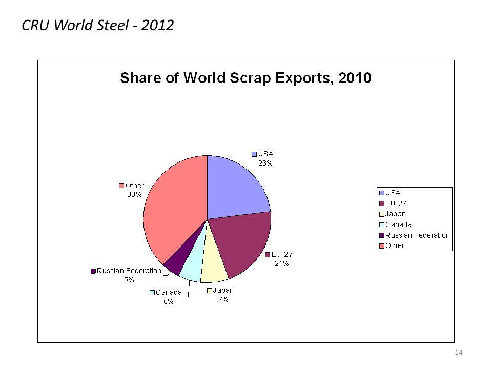 14 CRU World Steel - 2012